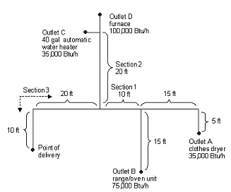 Figure A.6.1 PIPING PLAN SHOWING A STEEL PIPING SYSTEM