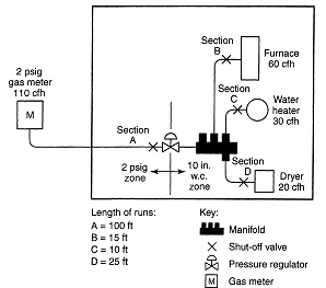 FIGURE A.6.2 PIPING PLAN SHOWING A CSST SYSTEM