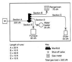 FIGURE A.6.3 PIPING PLAN SHOWING A COPPER TUBING SYSTEM