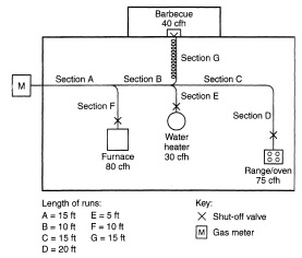 FIGURE A.6.4 PIPING PLAN SHOWING A MODIFICATION TO EXISTING PIPING SYSTEM