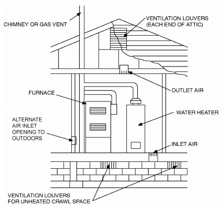 Part VI — Fuel Gas | 2015 International Residential Code | ICC