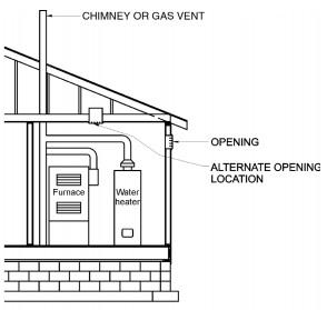 Part VI — Fuel Gas | 2015 International Residential Code