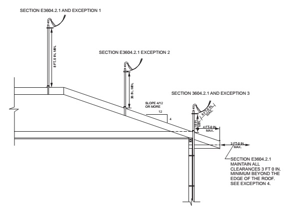 Part VIII — Electrical | 2015 International Residential Code ... Kentucky Service Wiring Diagram on