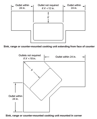 DETERMINATION OF AREA BEHIND SINK OR RANGE
