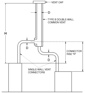 APPENDIX B SIZING OF VENTING SYSTEMS SERVING APPLIANCES EQUIPPED