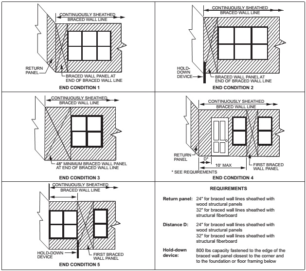 CHAPTER 6 WALL CONSTRUCTION | 2015 International Residential Code