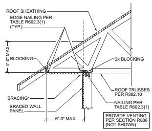 Chapter 6 Wall Construction 2015 International