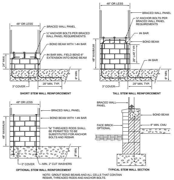 Chapter 6 wall construction 2015 international residential code r6021091 braced wall panel support for seismic design categories d0 d1 and d2 asfbconference2016 Gallery