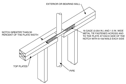 Building Code Icc Minnesota Sheathing Nailing