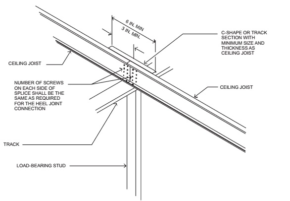 CHAPTER 8 ROOF-CEILING CONSTRUCTION | 2015 International Residential