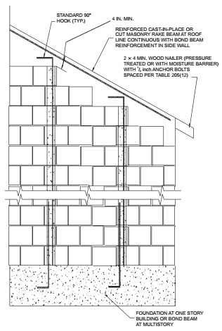 CHAPTER 2 BUILDINGS WITH CONCRETE OR MASONRY EXTERIOR WALLS