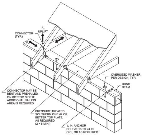Chapter 4 Buildings With Concrete Or Masonry Exterior Walls