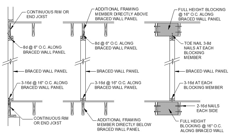 CHAPTER 6 WALL CONSTRUCTION | 2012 Virginia Residential Code | ICC ...