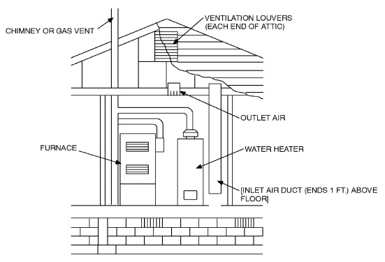 part vi \u2014 fuel gas 2012 virginia residential code icc publicaccess Wiring-Diagram Older Furnace for si 1 foot \u003d 304 8 mm