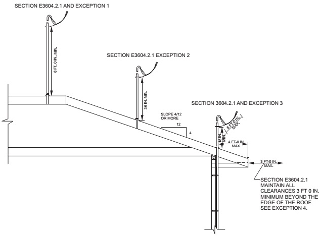 Part VIII — Electrical | 2012 Virginia Residential Code | ICC ...