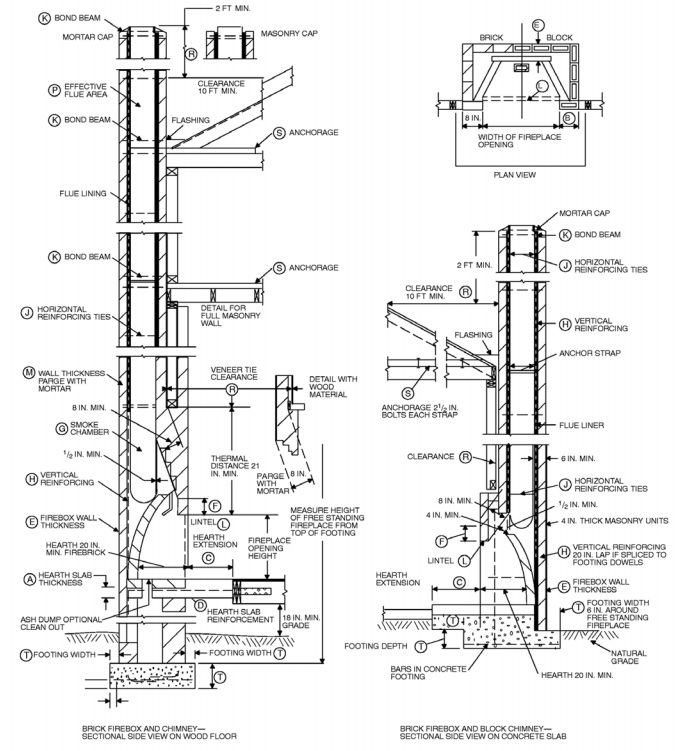 Minimum mantel height above gas fireplace