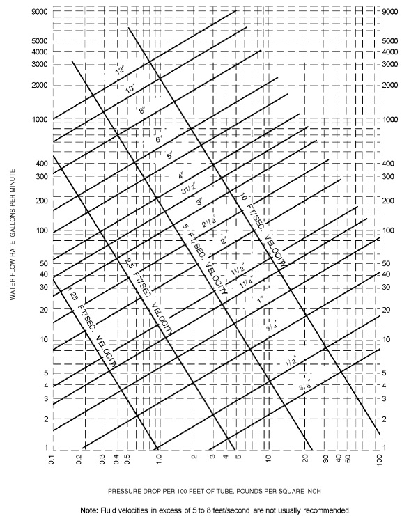 Appendix E Sizing Of Water Piping System 2012 Virginia Plumbing