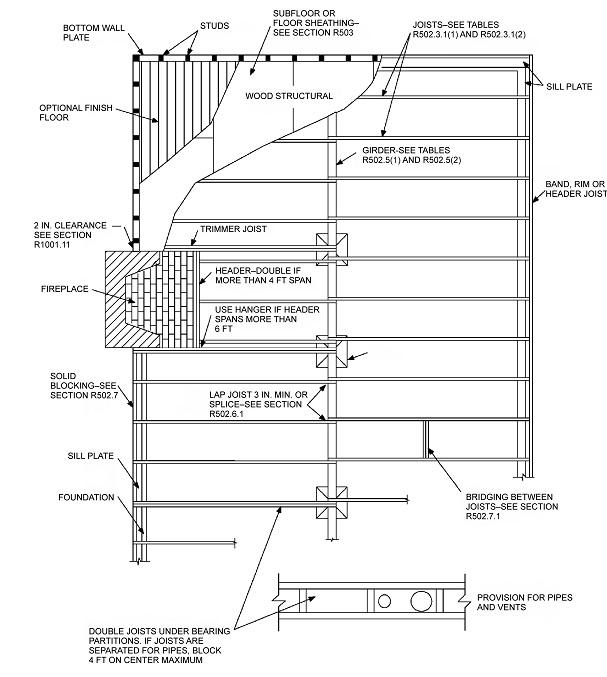 Floor joist bridging code thefloors co for Wood floor joist bridging