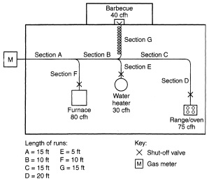 APPENDIX A SIZING AND CAPACITIES OF GAS PIPING | 2018